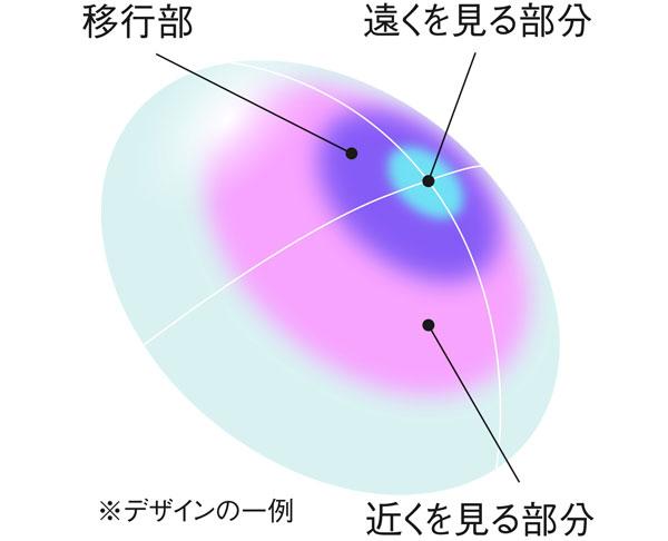 遠近両用コンタクトレンズには、1枚のレンズの中に遠くの度数と近くの度数が配置されている。遠近両用メガネと異なり、視線を移動することなく遠くにも近くにもピントが合うのがポイント。 image by SEED 【クリックまたはタップで拡大】