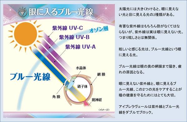 ブルー光線とは、文字通り青い光のこと。まぶしさを感じさせるだけでなく、目の奥の網膜まで届き、目の疲れの原因にもなる。eyebrella(アイブレラ)のサングラスは、紫外線とブルー光線をダブルでブロック。 image by SUPLUS 【拡大】