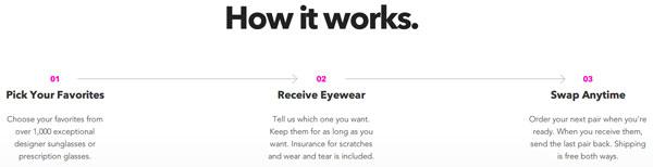 Endless Eyewear は、「好きなものを選ぶ」「メガネ・サングラスを受け取る」「いつでも交換」の3ステップ。  (出典)https://www.ditto.com/endless