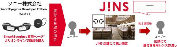 SmartEyeglass Developer Edition(スマートアイグラス・デベロッパーエディション) SED-E1 専用度付きレンズの購入は、「本体を購入」→「JINS(ジンズ)店舗にて視力測定」→「約2週間後、店頭で受け取り」という流れ。