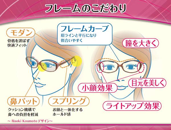 眉ラインに沿うフレームカーブで、誰にでも似合いやすい。さらに、小顔効果、リフトアップ効果もある女性にうれしいカタチ。また、日本人の骨格に合わせた細かな工夫で、掛け心地バツグン。 image by SUPLUS