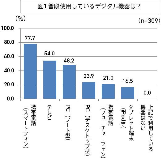 「普段使用しているデジタル機器は?」 77.7%の主婦がスマートフォンを使用している。 image by ジェイアイエヌ