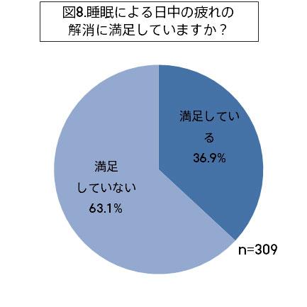 「睡眠による日中の疲れの解消に満足していますか?」 63.1%のひとが、「満足していない」と回答。 image by ジェイアイエヌ