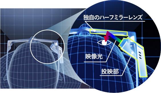 Wearvue(ウェアビュー)TG-1は、側面後方に配置された投影部からメガネのレンズに映像を反射させる「光学シースルー型バーチャルイメージ方式」を採用。広い視野を確保し、作業のジャマにならないよう設計されている。 image by 東芝