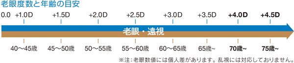 「老眼度数と年齢の目安」 個人差があるものの、一般に必要とされる老眼の度数はS+5.00Dと言われている。 image by アドレンズ ジャパン
