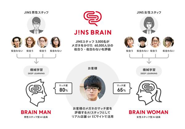 JINS BRAIN(ジンズ・ブレイン)は、JINS(ジンズ)のスタッフによるメガネの「似合う」「似合わない」の評価を機械学習したAI(人工知能)が、男性スタッフ・女性スタッフそれぞれの立場からメガネの「マッチ度」を判定するサービス。通販サイト・リアル店舗のどちらでも利用できる。