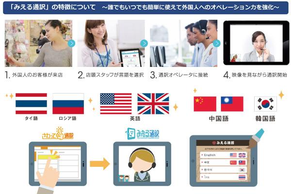 「みえる通訳」は、「誰でもいつでも簡単に使えて外国人へのオペレーション力を強化」できるサービス。「外国人のお客様が来店」したら、「店頭スタッフが言語を選択」して「通訳オペレーターに接続」、「映像を見ながら通訳開始」という流れ。