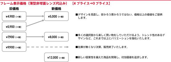 JINS(ジンズ)のフレーム表示価格(薄型非球面レンズ代込み)は、4プライスから3プライスへ。