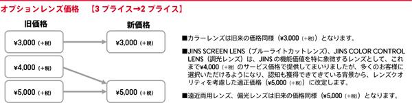 オプションレンズ価格は、3プライスから2プライスへ。PCレンズと調光レンズは値上げ。