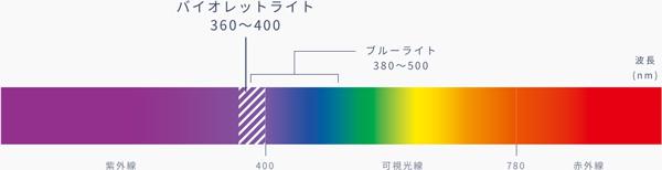バイオレットライトは、波長360nm~400nmの光。 (出典)JINSこどもレンズ | JINS - 眼鏡(メガネ・めがね)