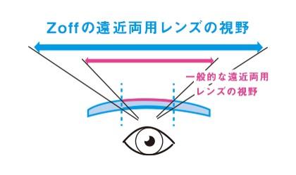 Zoff(ゾフ)の遠近両用レンズの視野
