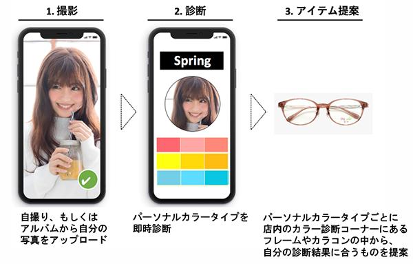 このイベントでは、AIを活用したパーソナルカラー判定サービス「irofit(イロフィット)」を使用。顔写真からパーソナルカラーを診断する。