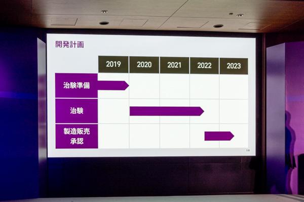 2019年より治験準備を開始。2020年~2022年にかけて治験をおこない、2022年~2023年に製造販売承認を取得する計画。
