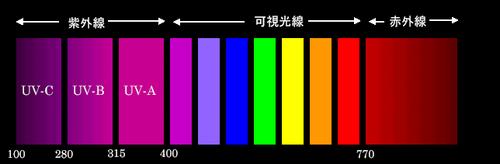 紫外線・可視光線・赤外線の波長分布