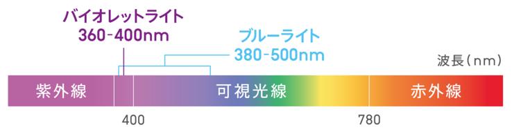 バイオレットライトの波長を示した図。