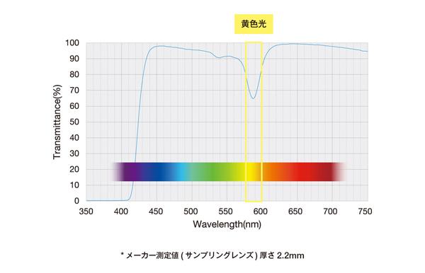 「Zoff イエローカットレンズ」の分光透過率曲線