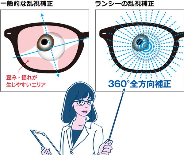 一般的なレンズとランシーの乱視補正の比較