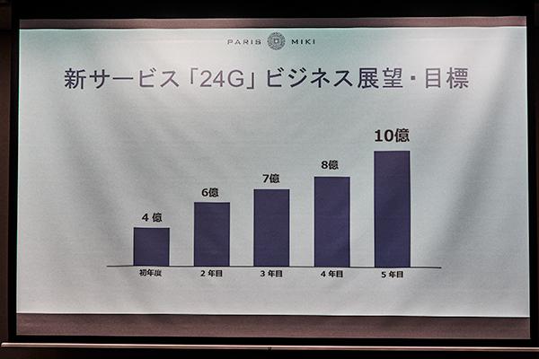 「24G」のビジネス展望・目標