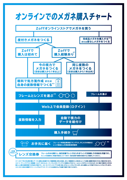Zoff(ゾフ)「オンラインでのメガネ購入チャート」