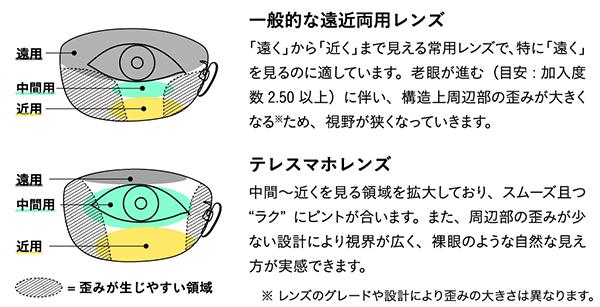 一般的な遠近両用レンズと「テレスマホ」との比較