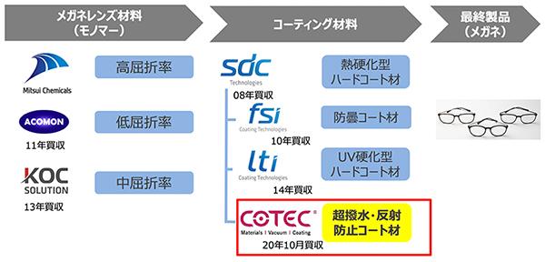 超撥水・反射防止コーティング材料メーカーのCOTEC®社を買収|2020|ニュースリリース|三井化学株式会社
