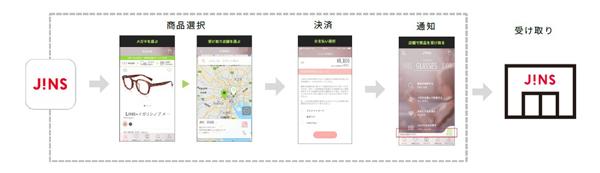 CLICK&GOでメガネを購入する流れ(JINS公式アプリ)