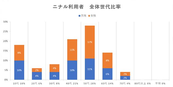 NINAL(ニナル)利用者 全体世代比率