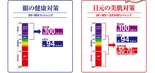 眼の健康対策(UV+HEVカットレンズ) 目元の美肌対策(UV+HEV+近赤外線カットレンズ)