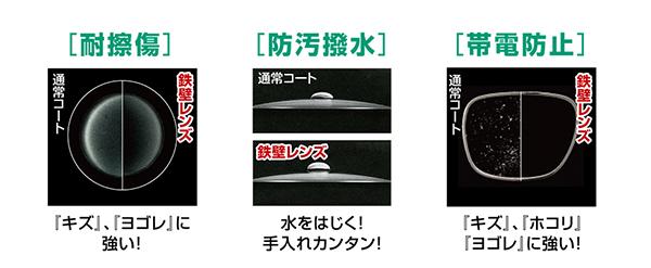 「鉄壁レンズ アイガンUV420」は、「耐擦傷コート」「防汚はっ水コート」「帯電防止コート」が標準装備。