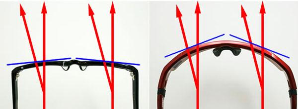 (左)一般的なメガネ。(右)スポーツサングラス。